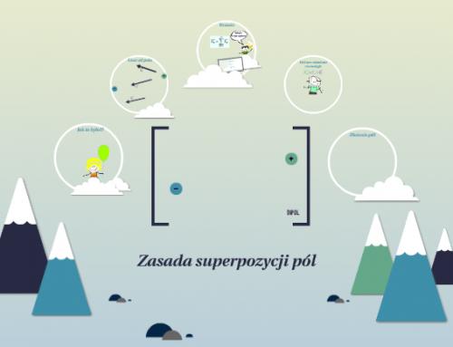 Zasada superpozycji pól, czyli dodawanie wektorów na płaszczyźnie.