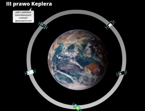 III Prawo Keplera, czyli o satelitach komunikacyjnych i orbitach geostacjonarnych
